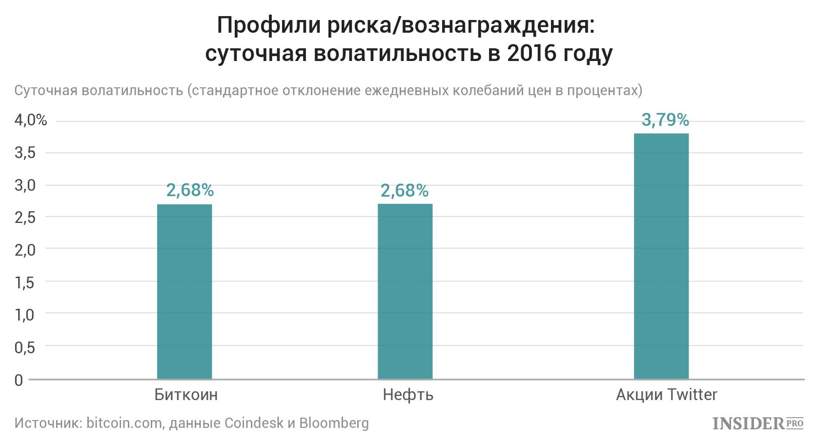 Сбор биткоинов 2016-3