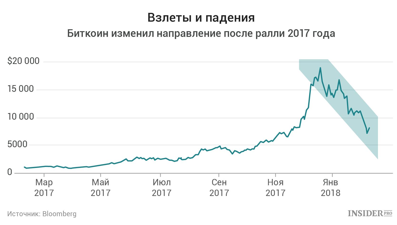 график биткоин