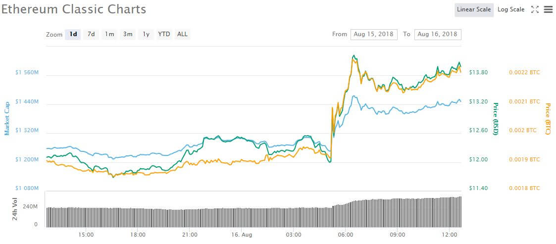 Цена Ethereum Classic (ETC) скакнула на 16%