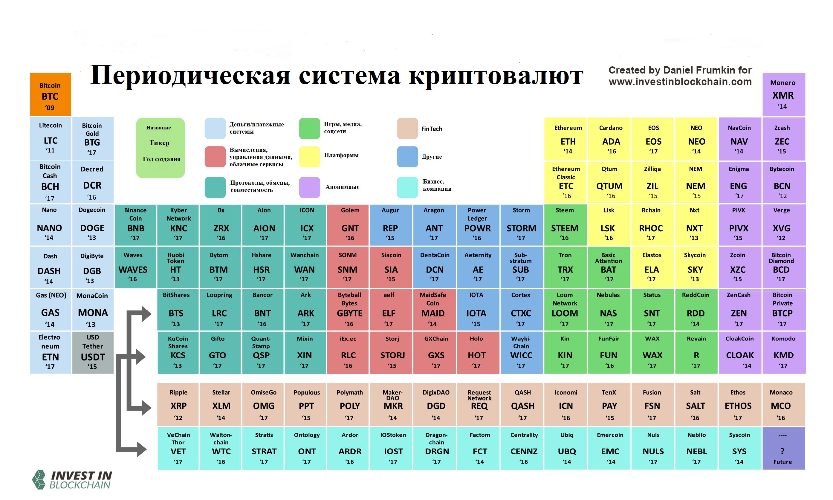 Периодическая таблица криптовалют