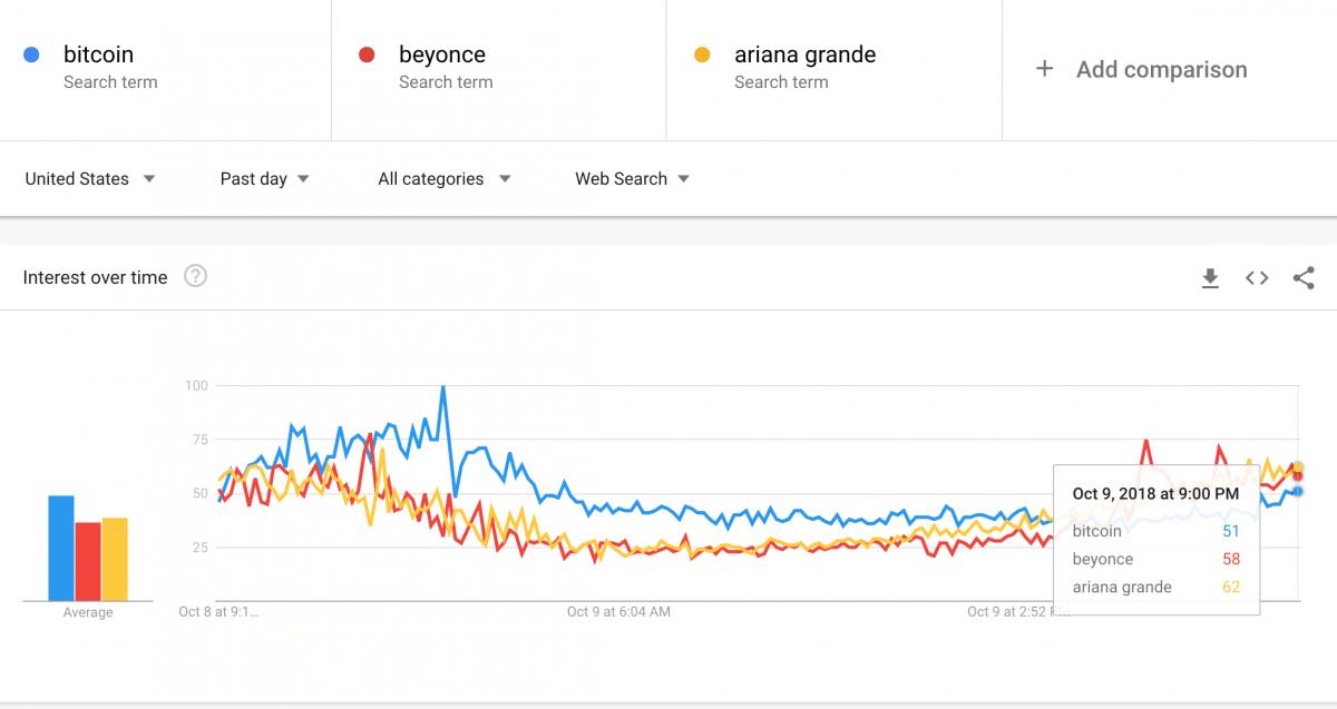 Биткоин самая популярная криптовалюта в Twitter, а XRP на Reddit