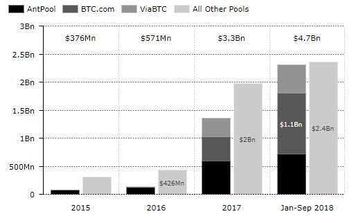 Доходы от майнинга BTC за первые шесть месяцев этого года превысили все доходы 2017 года