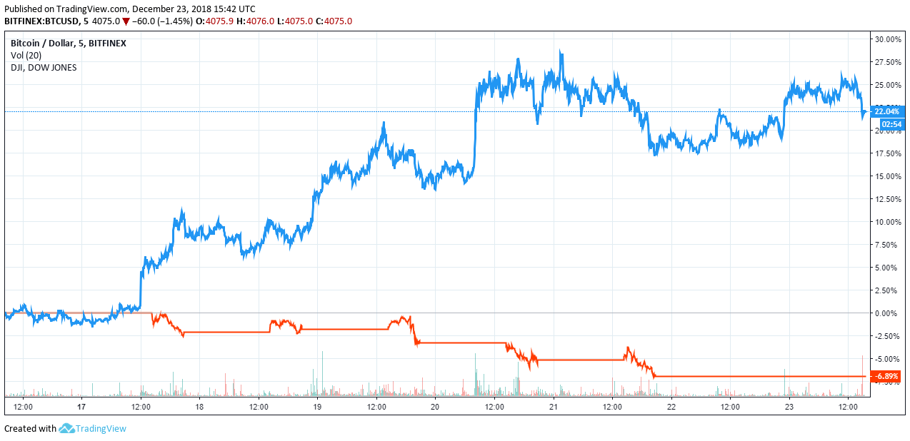 bitcoin-price-dow-jones-happycoin