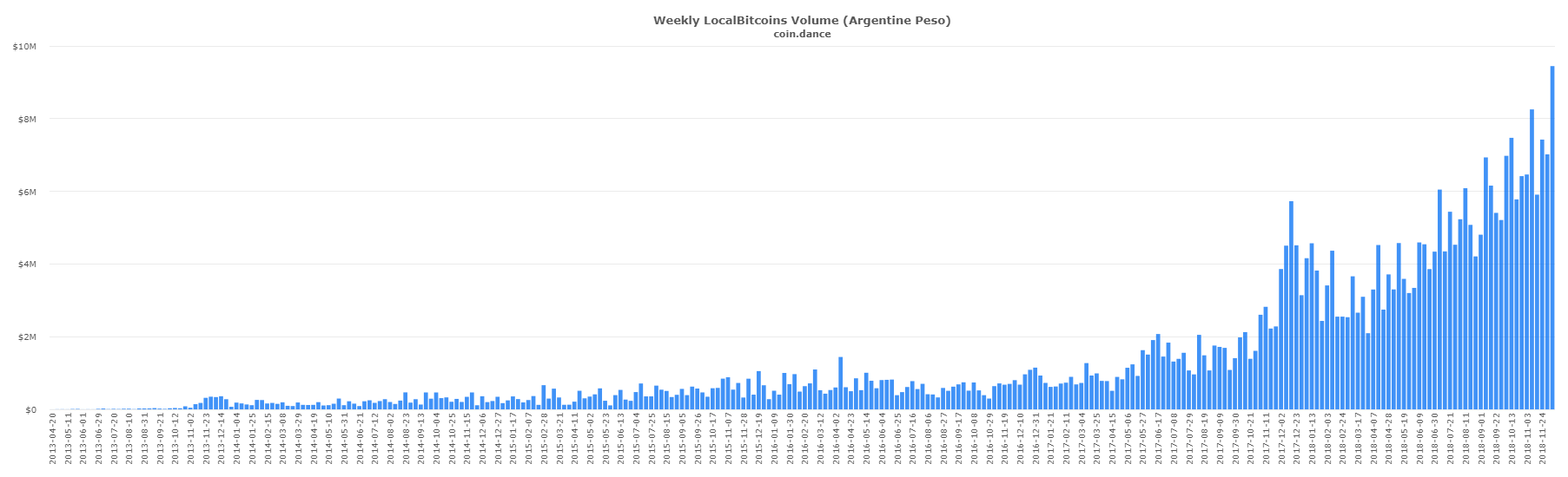 биткоин Localbitcoins
