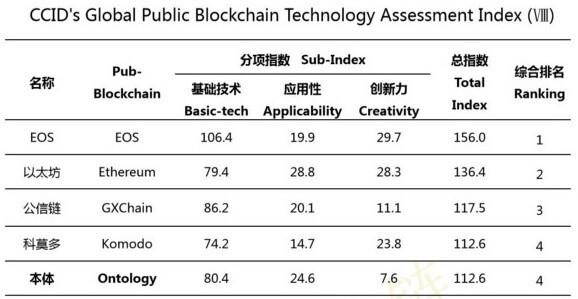 ontology-rating-china