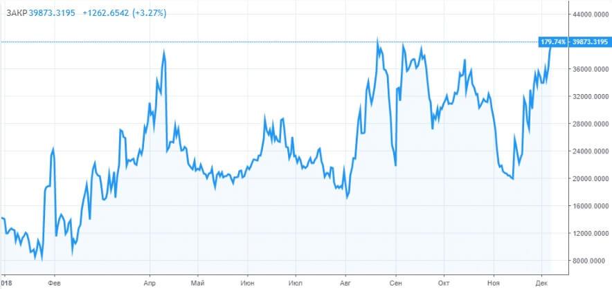 Количество шортов на Bitfinex достигло предыдущего ATH
