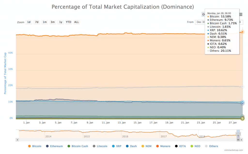 BTC-dominance