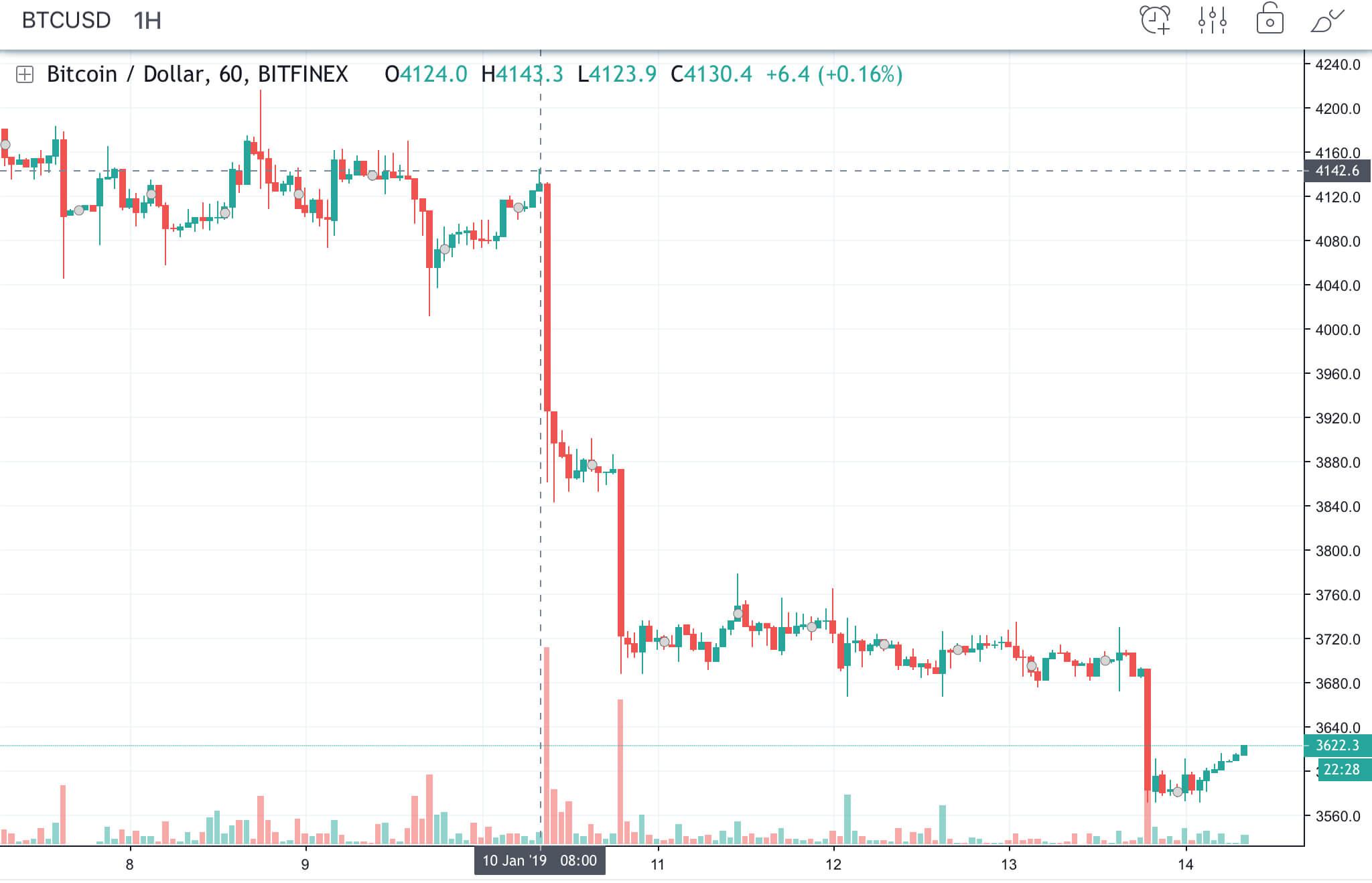 Bitcoin-kurs-btc