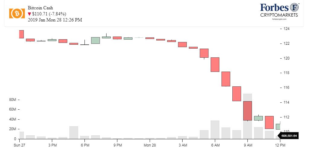 Chart Bitcoin cash (BCH)