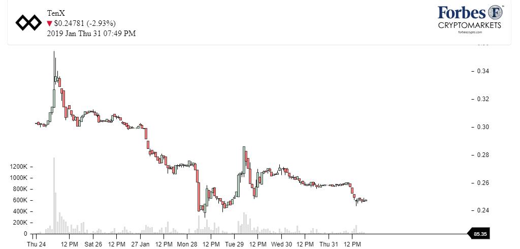 Chart_TenX