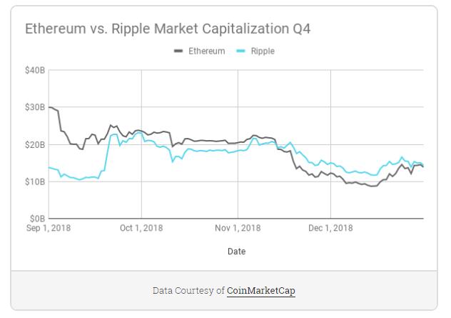 Etereum VS Ripple cap Q4