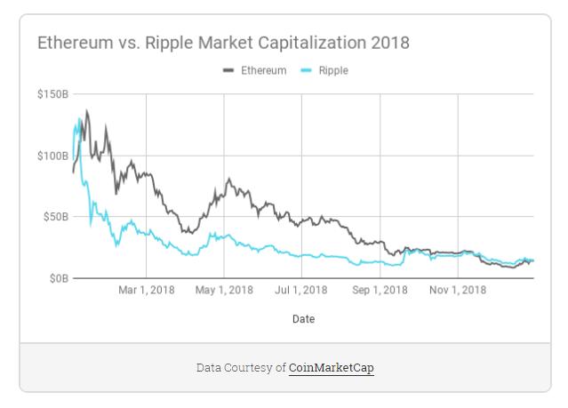 Etereum VS Ripple