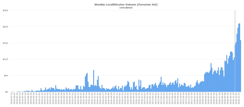 coin-dance-localbitcoins-PEN-volum