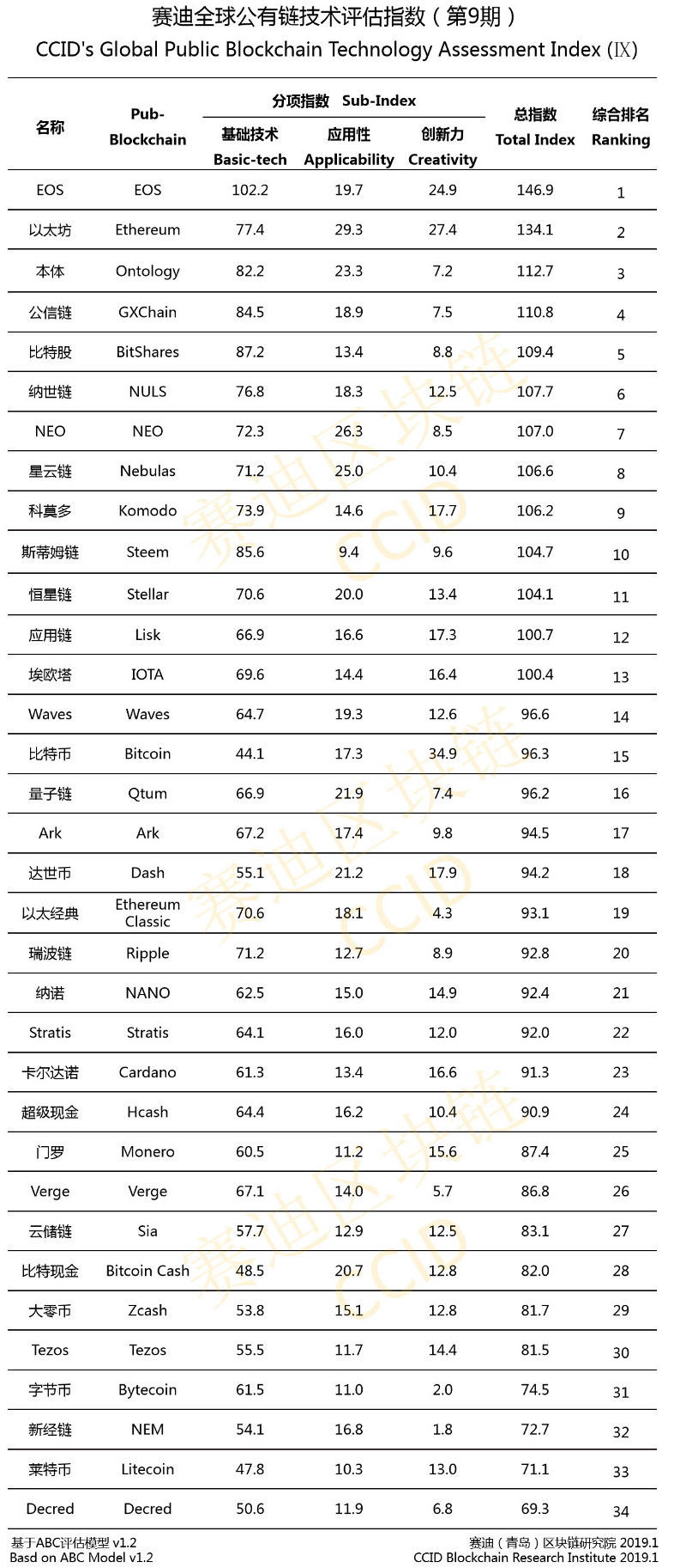 kitai-rating-crypto-2019
