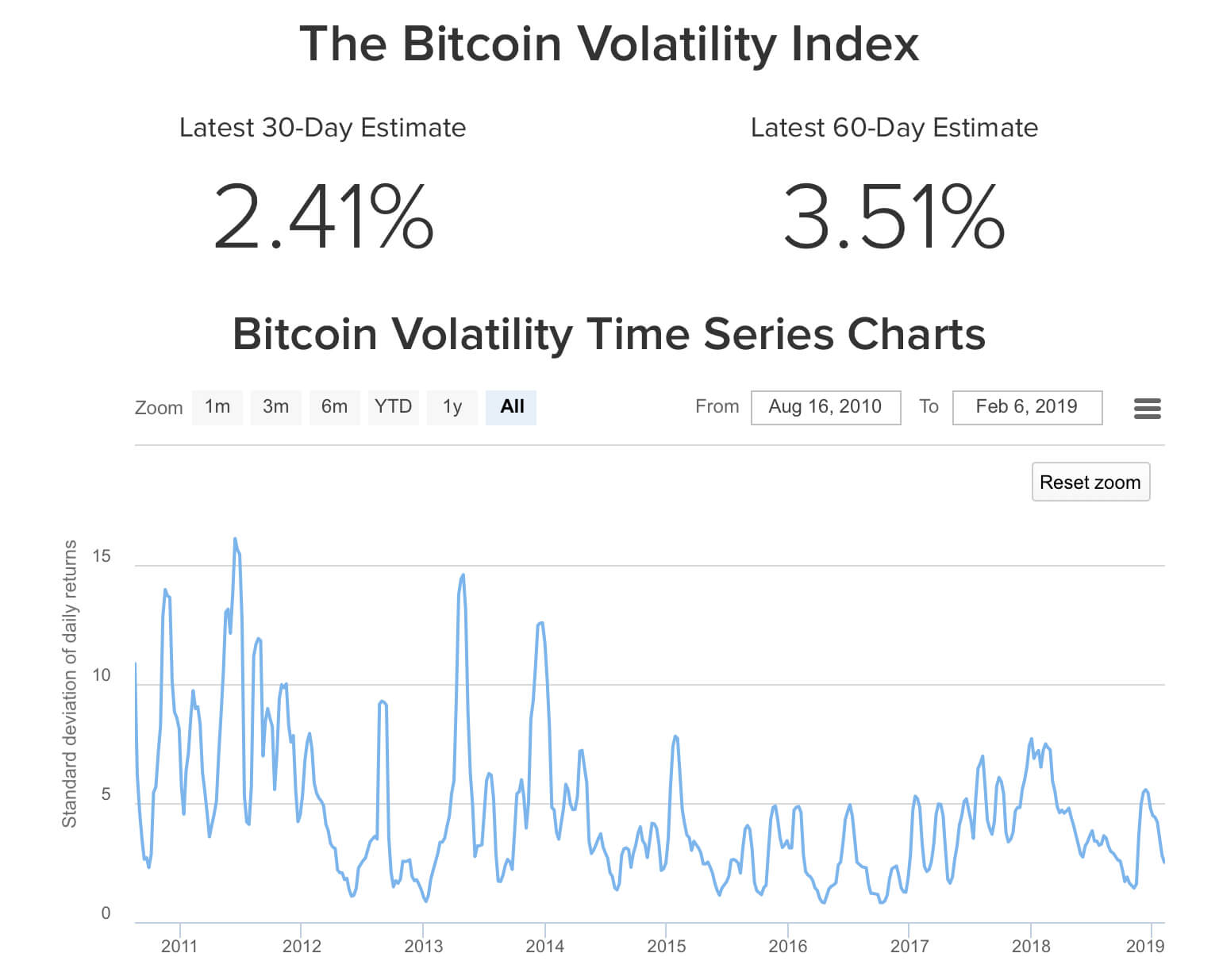 Bitcoin-btc-volatility
