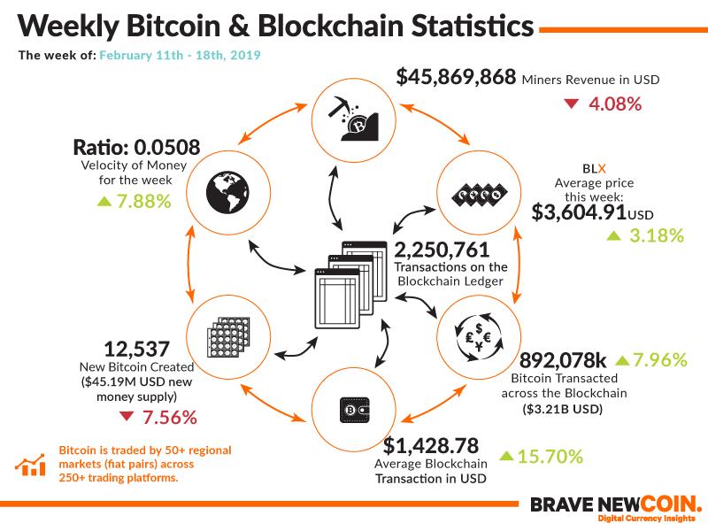 BNC-Weekly-Bitcoin-Blockchain-Statistics-18th-February-2019