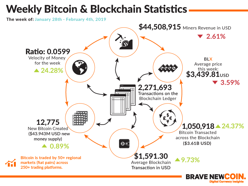 Bitcoin Blockchain Statistics
