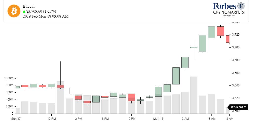 ChartBTC_Bitcoin