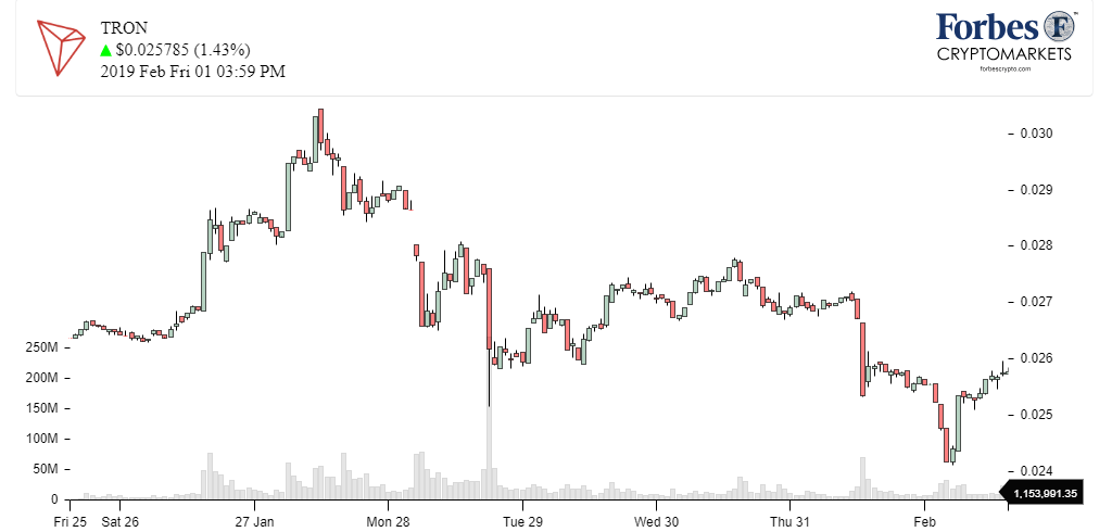 Chart+Tron_TRX