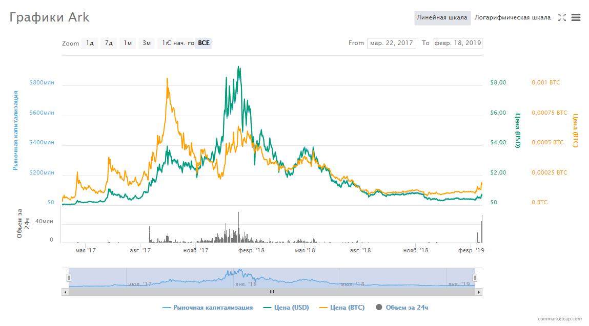 Chart_Ark