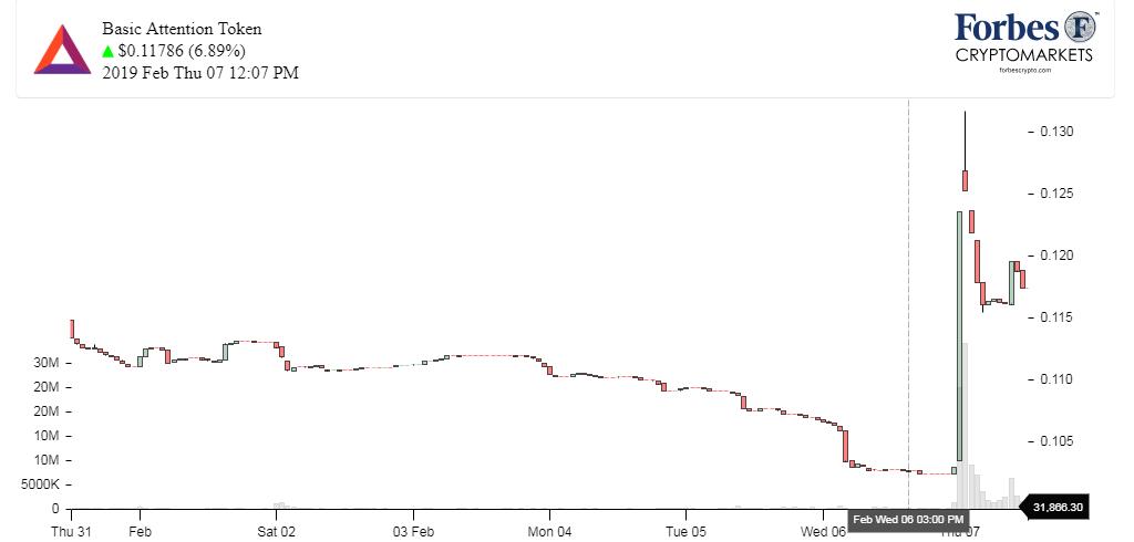 Chart_BAT