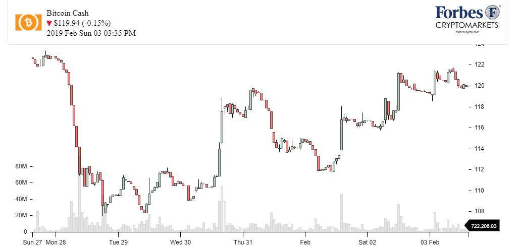 Chart_BCH_Bitcoin Cash
