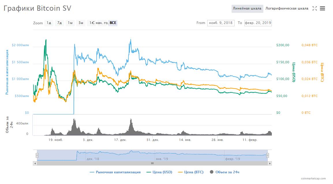 Chart_Bitcoin SV
