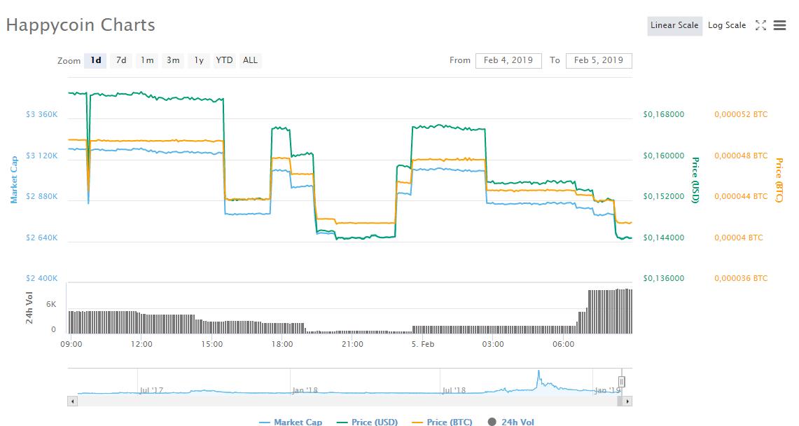 Chart_Happycoin_ HPC