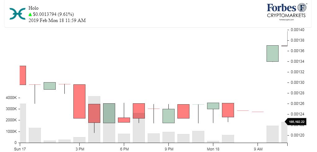 Chart_Holo_HOT