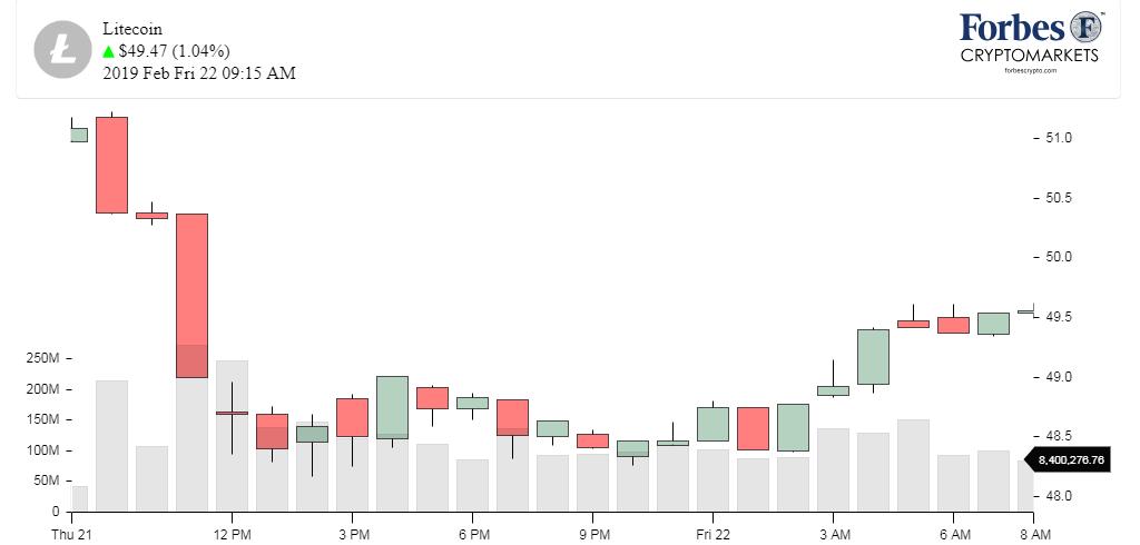 Chart_LTC_litecoin