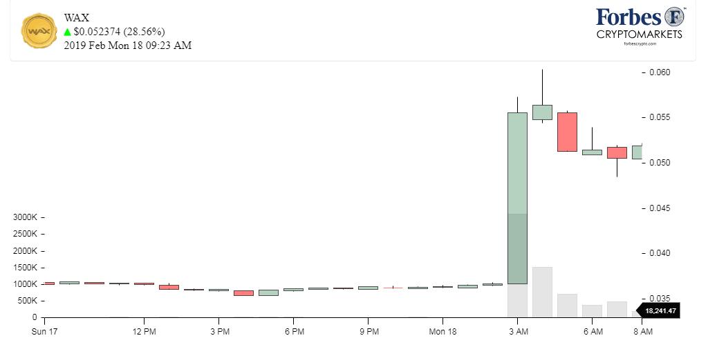Chart_WAX (WAX)