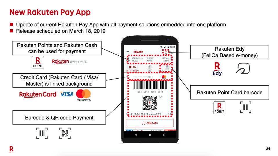 Rakuten Payment