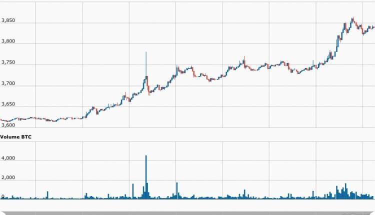 minute_CryptoCompare_Index_BTC_USD