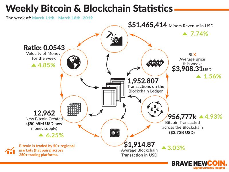 Weekly-Bitcoin-Blockchain-Statistics-18th-March-2019