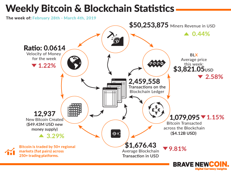 Bitcoin-Blockchain-Statistics-4th-March-2019