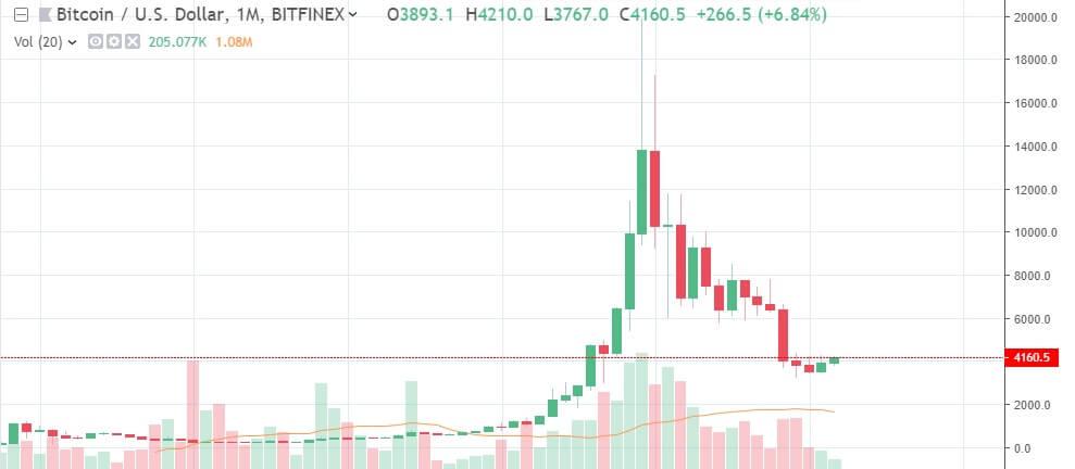 Bitcoin-march-btc-ltc