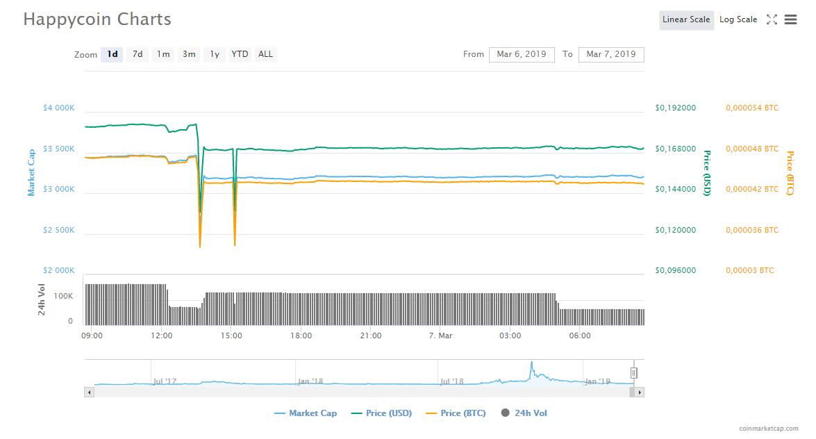Chart _HPC_Happycoin