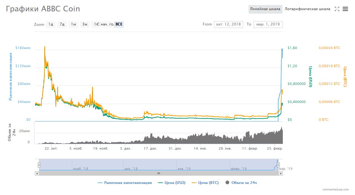 Chart_ABBC