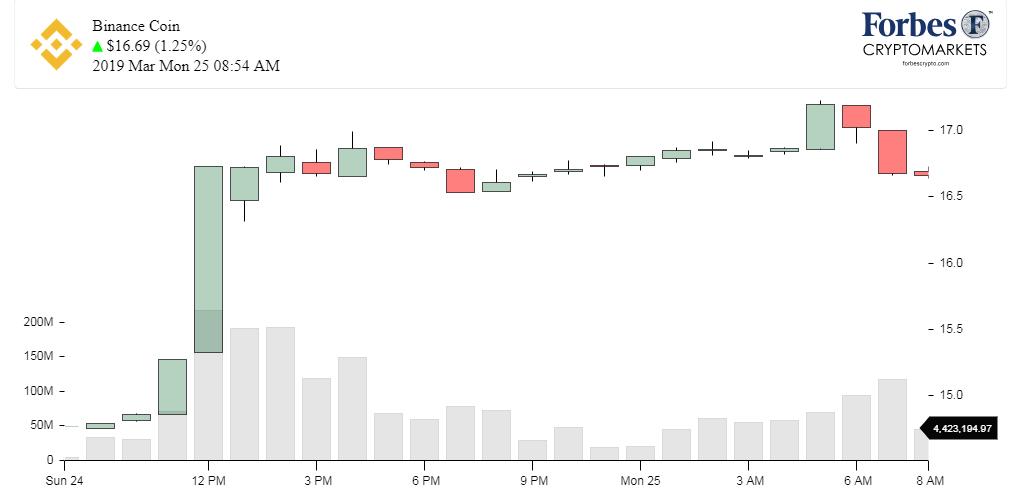 Chart_BNB_ Binance Coin