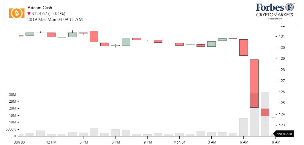 Chart_Bitcoin Cash