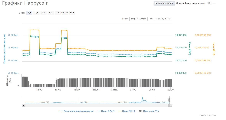 Chart_HPC_happycoin