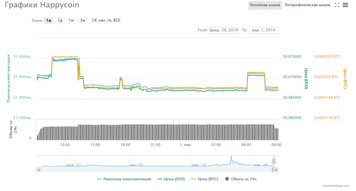 Chart_Happycoin