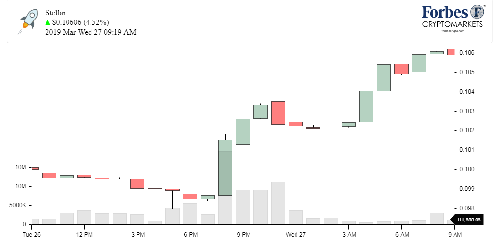 Chart_XLM_Stellar