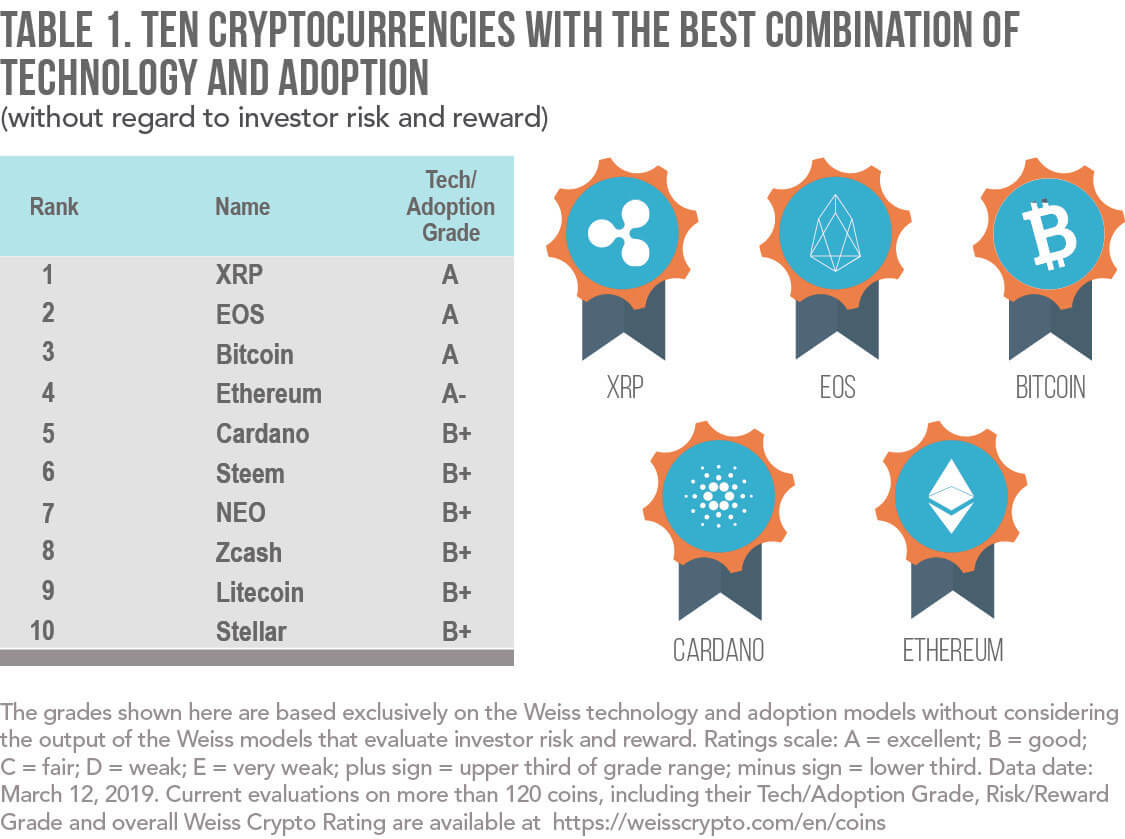 weiss cryptocurrency ratings february legitimes nebeneinkommen online