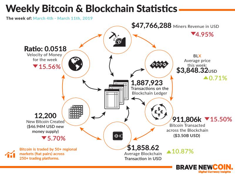 Weekly Bitcoin Blockchain Statistics