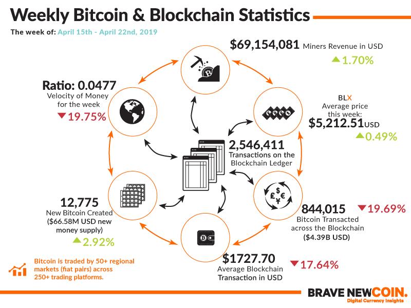 BNC-Weekly-Bitcoin-Blockchain-Statistics-22nd-April-2019