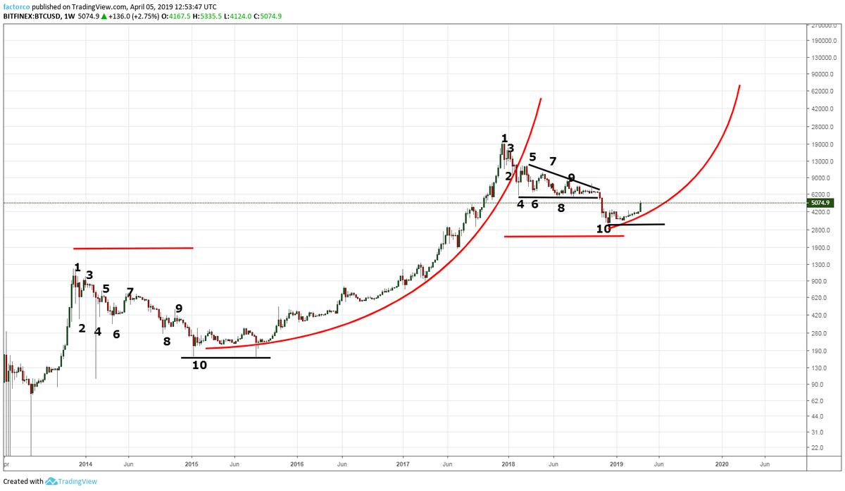 BTC-kurs-prognos