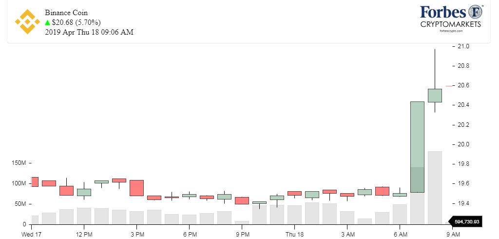 Chart_BNB_Binance Coin