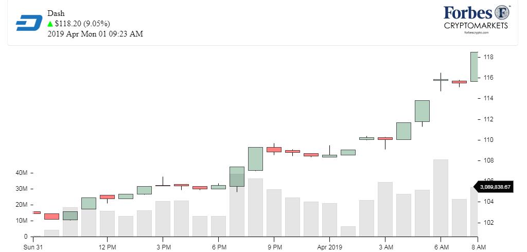 Chart_DASH
