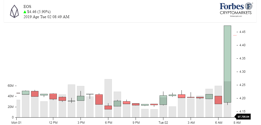 Chart_EOS